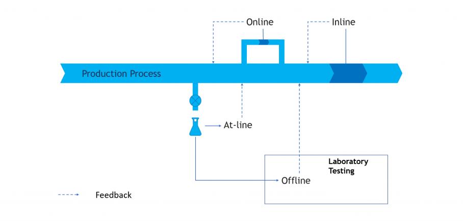 production process diagram